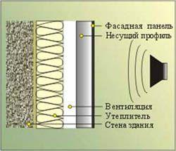 звукоизоляция стен Новокуйбышевск
